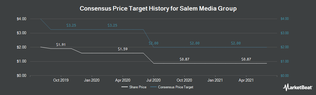 Price Target History for Salem Media Group (NASDAQ:SALM)