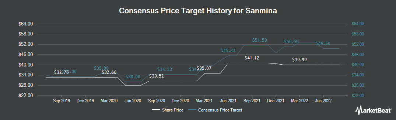 Price Target History for Sanmina (NASDAQ:SANM)