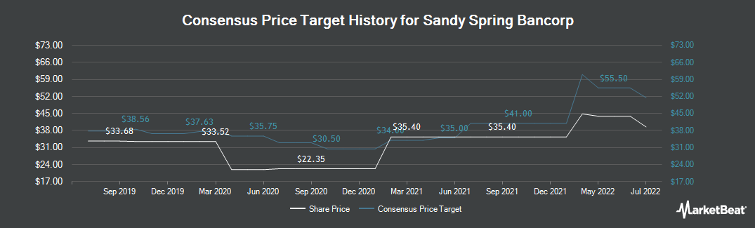 Price Target History for Sandy Spring Bancorp (NASDAQ:SASR)