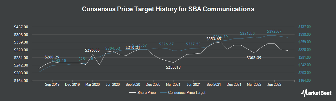 Price Target History for SBA Communications (NASDAQ:SBAC)