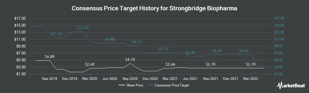 Price Target History for Strongbridge Biopharma PLC (NASDAQ:SBBP)