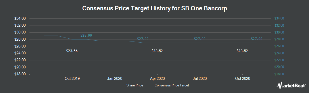 Price Target History for Sussex Bancorp (NASDAQ:SBBX)
