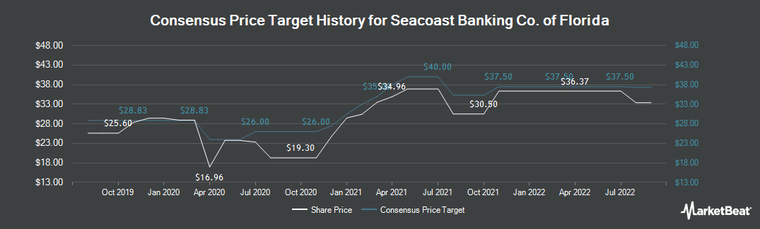 Price Target History for Seacoast Banking Corporation of Florida (NASDAQ:SBCF)