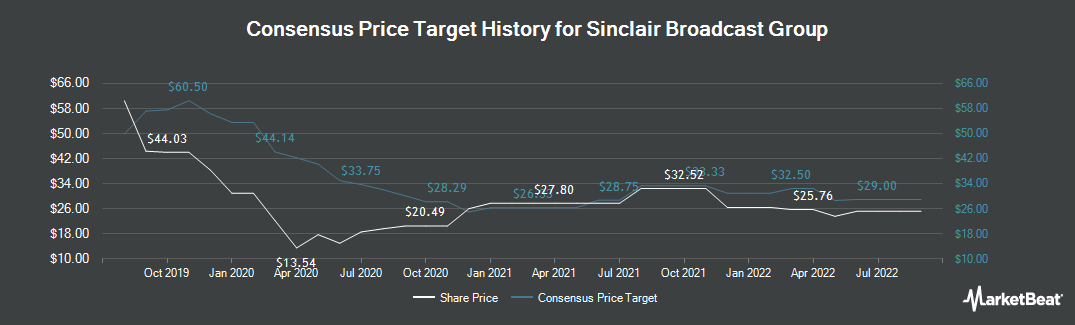 Price Target History for Sinclair Broadcast Group (NASDAQ:SBGI)