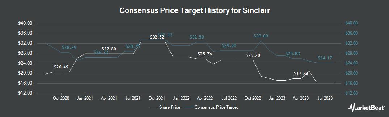 Price Target History for Sinclair Broadcast Group (NASDAQ:SBGI)