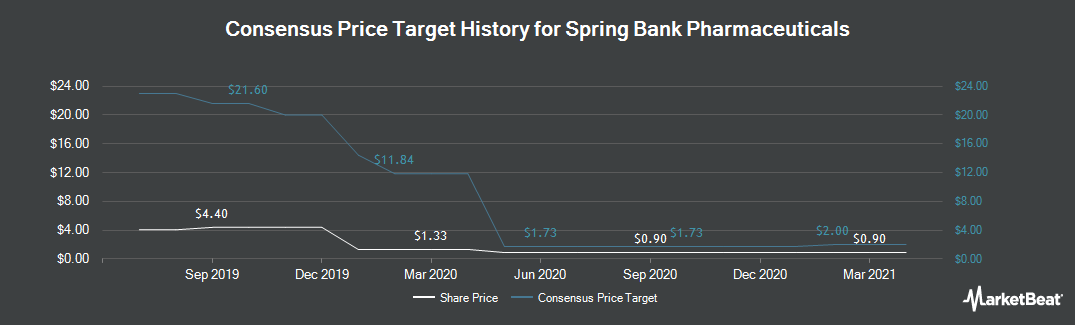 Price Target History for Spring Bank Pharmaceuticals (NASDAQ:SBPH)