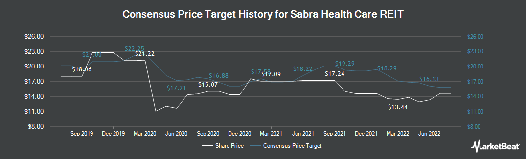 Price Target History for Sabra Health Care REIT (NASDAQ:SBRA)