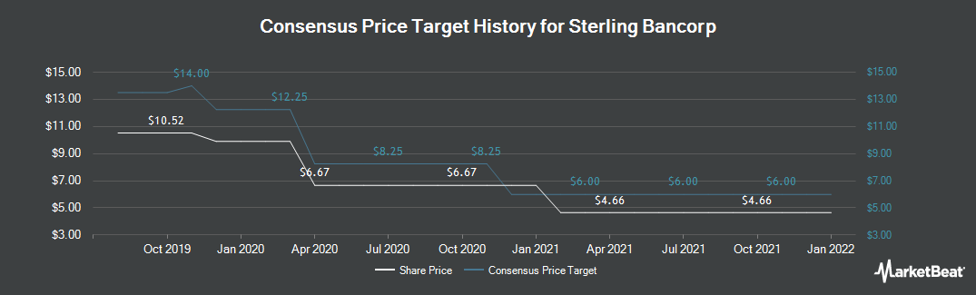 Price Target History for Sterling Bancorp (NASDAQ:SBT)