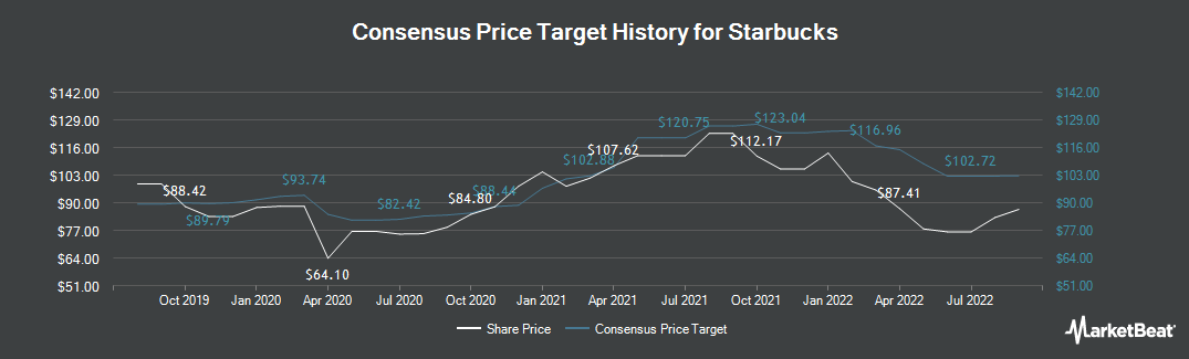 Price Target History for Starbucks (NASDAQ:SBUX)