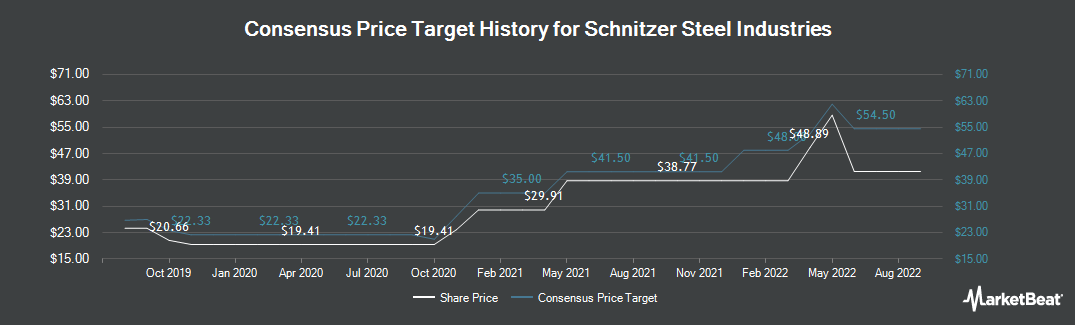 Price Target History for Schnitzer Steel Industries (NASDAQ:SCHN)