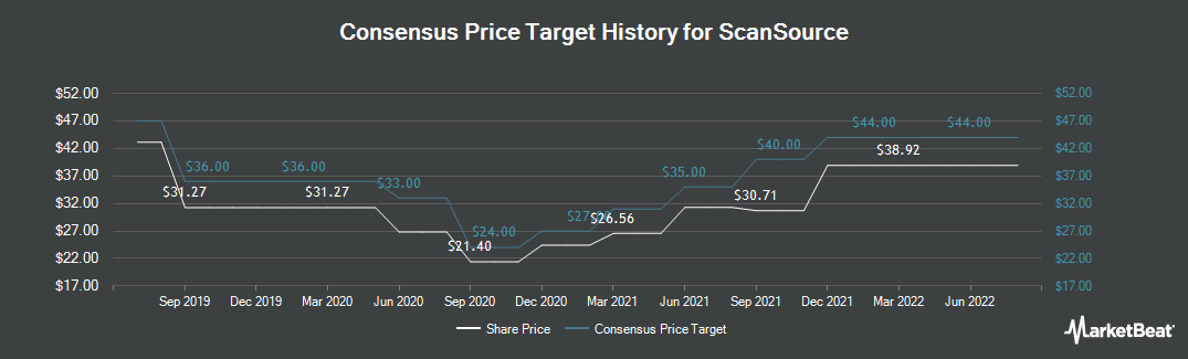 Price Target History for ScanSource (NASDAQ:SCSC)