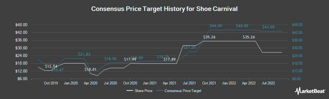 Price Target History for Shoe Carnival (NASDAQ:SCVL)