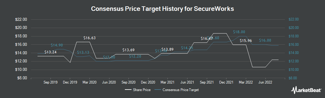 Price Target History for SecureWorks Corp. (NASDAQ:SCWX)