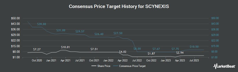Price Target History for SCYNEXIS (NASDAQ:SCYX)