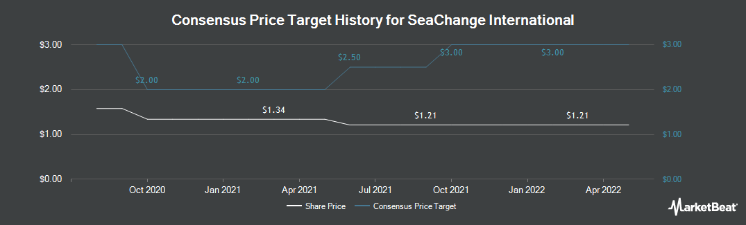 Price Target History for SeaChange International (NASDAQ:SEAC)