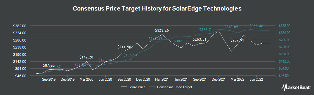 Price Target History for SolarEdge (NASDAQ:SEDG)