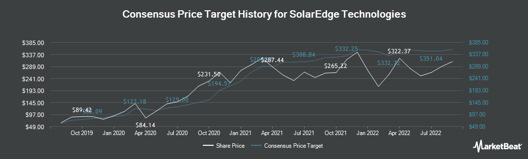 Price Target History for SolarEdge Technologies (NASDAQ:SEDG)
