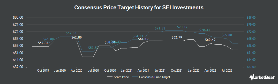 Price Target History for SEI Investments (NASDAQ:SEIC)