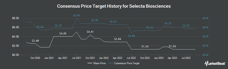 Price Target History for Selecta Biosciences (NASDAQ:SELB)