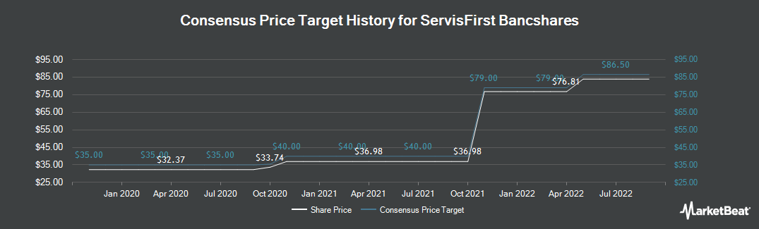 Price Target History for ServisFirst Bancshares (NASDAQ:SFBS)