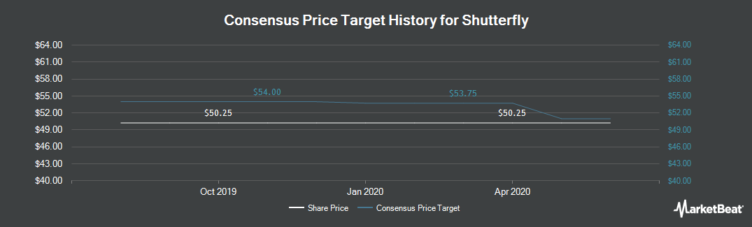 Price Target History for Shutterfly (NASDAQ:SFLY)