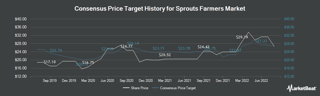 Price Target History for Sprouts Farmers Market (NASDAQ:SFM)