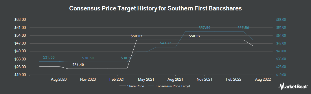 Price Target History for Southern First Bancshares (NASDAQ:SFST)