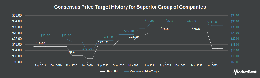 Price Target History for Superior Group of Companies (NASDAQ:SGC)
