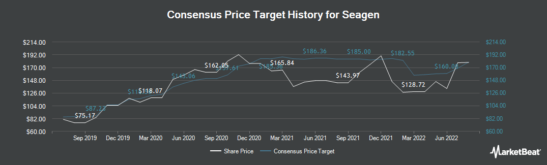 Price Target History for Seattle Genetics (NASDAQ:SGEN)