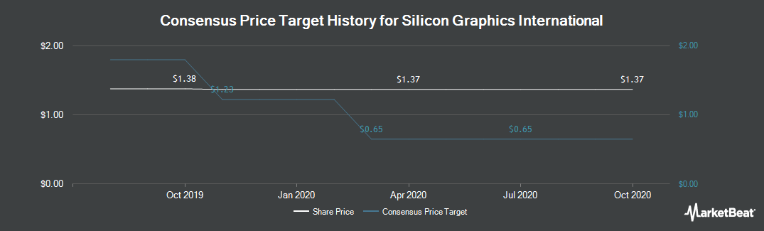 Price Target History for Silicon Graphics International (NASDAQ:SGI)
