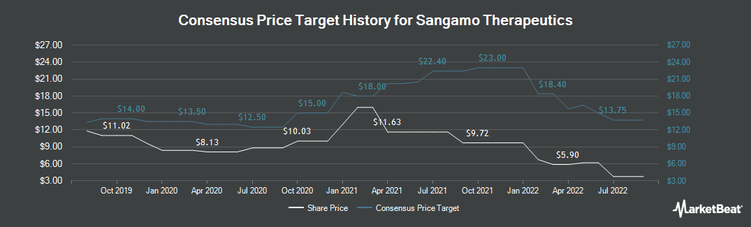 Price Target History for Sangamo Therapeutics (NASDAQ:SGMO)