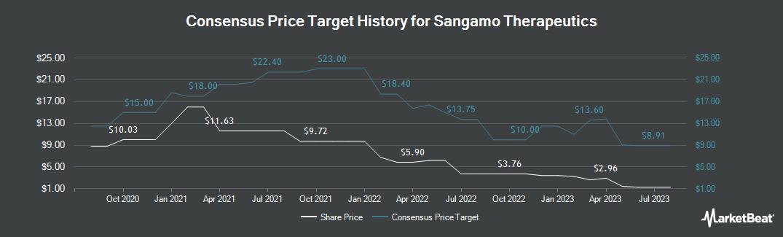 Price Target History for Sangamo Therapeutics (NASDAQ:SGMO)