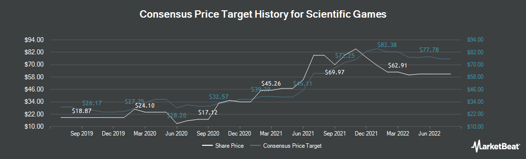 Price Target History for Scientific Games (NASDAQ:SGMS)