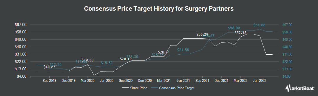 Price Target History for Surgery Partners (NASDAQ:SGRY)