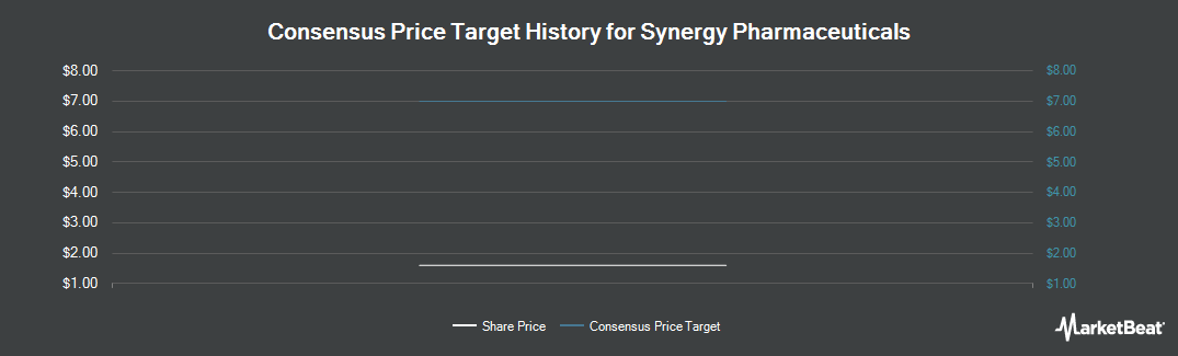 Price Target History for Synergy Pharmaceuticals (NASDAQ:SGYP)