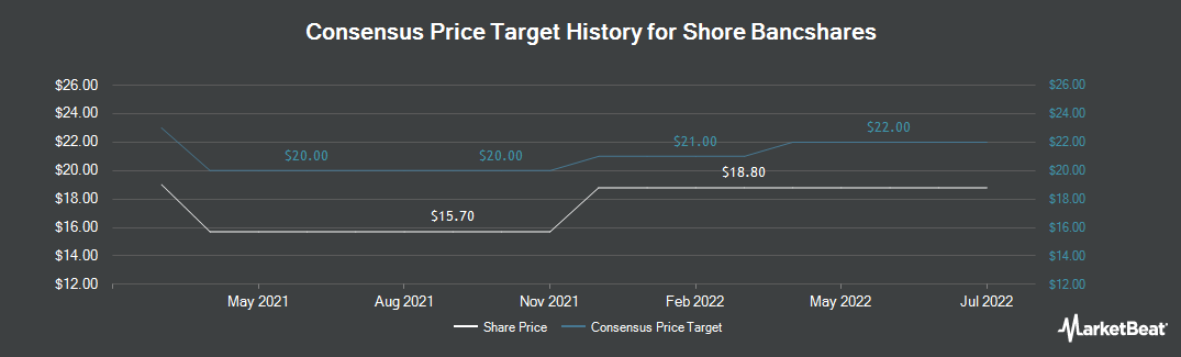 Price Target History for Shore Bancshares (NASDAQ:SHBI)