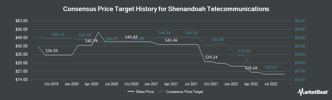 Price Target History for Shenandoah Telecommunications (NASDAQ:SHEN)