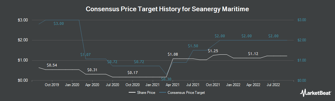 Price Target History for SEANERGY MARITIME Common Stock (NASDAQ:SHIP)
