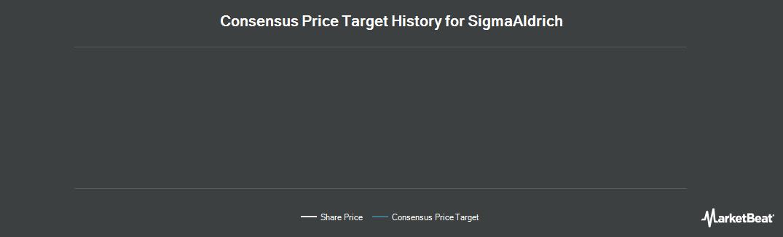 Price Target History for Sigma-Aldrich (NASDAQ:SIAL)