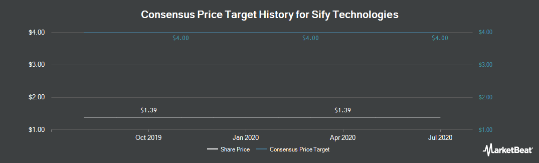 Price Target History for Sify Technologies (NASDAQ:SIFY)
