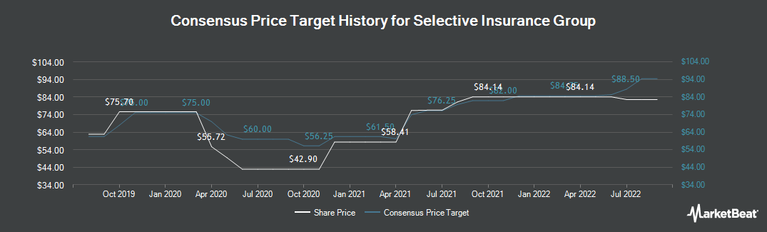 Price Target History for Selective Insurance (NASDAQ:SIGI)