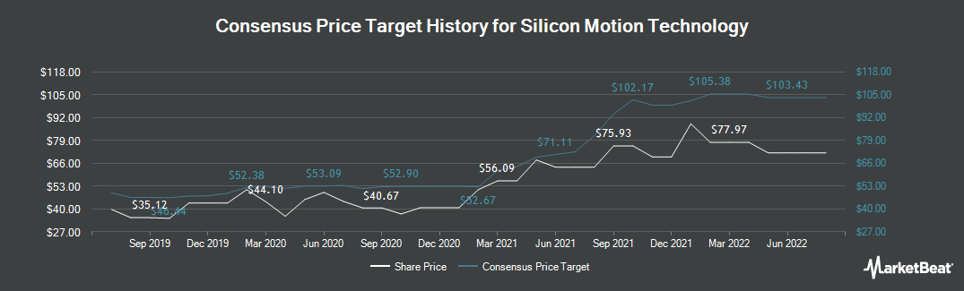 Price Target History for Silicon Motion Technology (NASDAQ:SIMO)