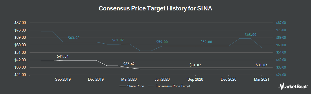 Price Target History for Sina Corporation (NASDAQ:SINA)