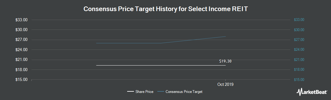 Price Target History for Select Income REIT (NASDAQ:SIR)