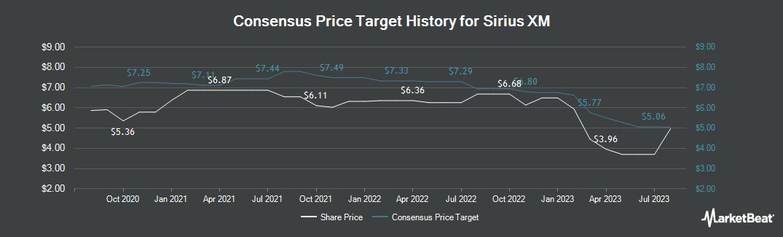 Price Target History for Sirius XM (NASDAQ:SIRI)