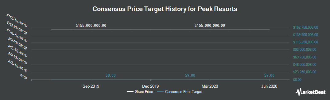 Price Target History for Peak Resorts (NASDAQ:SKIS)