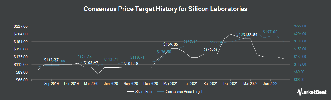 Price Target History for Silicon Laboratories (NASDAQ:SLAB)