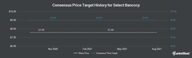 Price Target History for Select Bancorp (NASDAQ:SLCT)