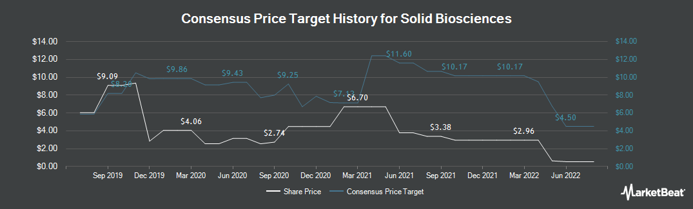Price Target History for Solid Biosciences (NASDAQ:SLDB)