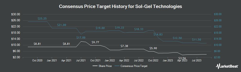 Price Target History for Sol Gel Technologies (NASDAQ:SLGL)